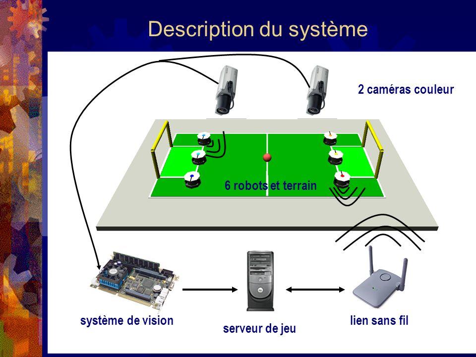 Champs de potentiels artificiel: principe Force dattraction: Force de mouvement (+) Forces de répulsion dues aux robots: Force statique (-) Force dynamique (+ ou -) Force limite (-) Force résultante