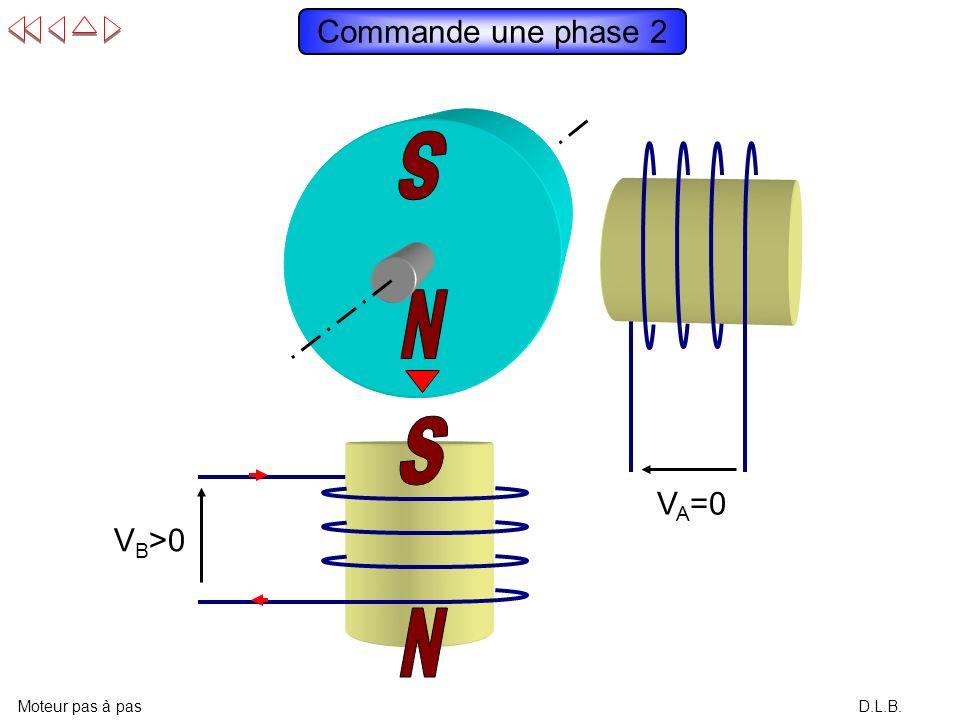 D.L.B. Commande une phase 1 Moteur pas à pas V A >0 V B =0