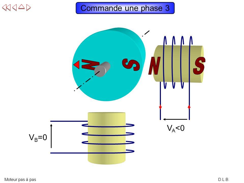 D.L.B. Commande une phase 2 Moteur pas à pas V A =0 V B >0