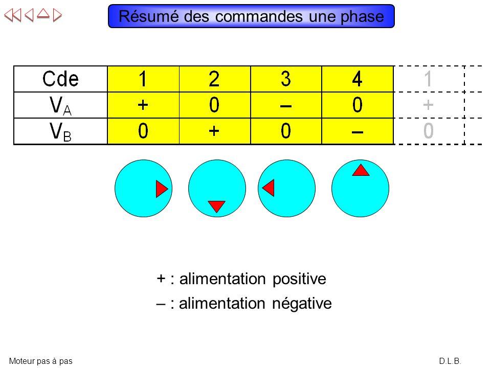 D.L.B. Résumé des commandes une phase Moteur pas à pas – : alimentation négative + : alimentation positive