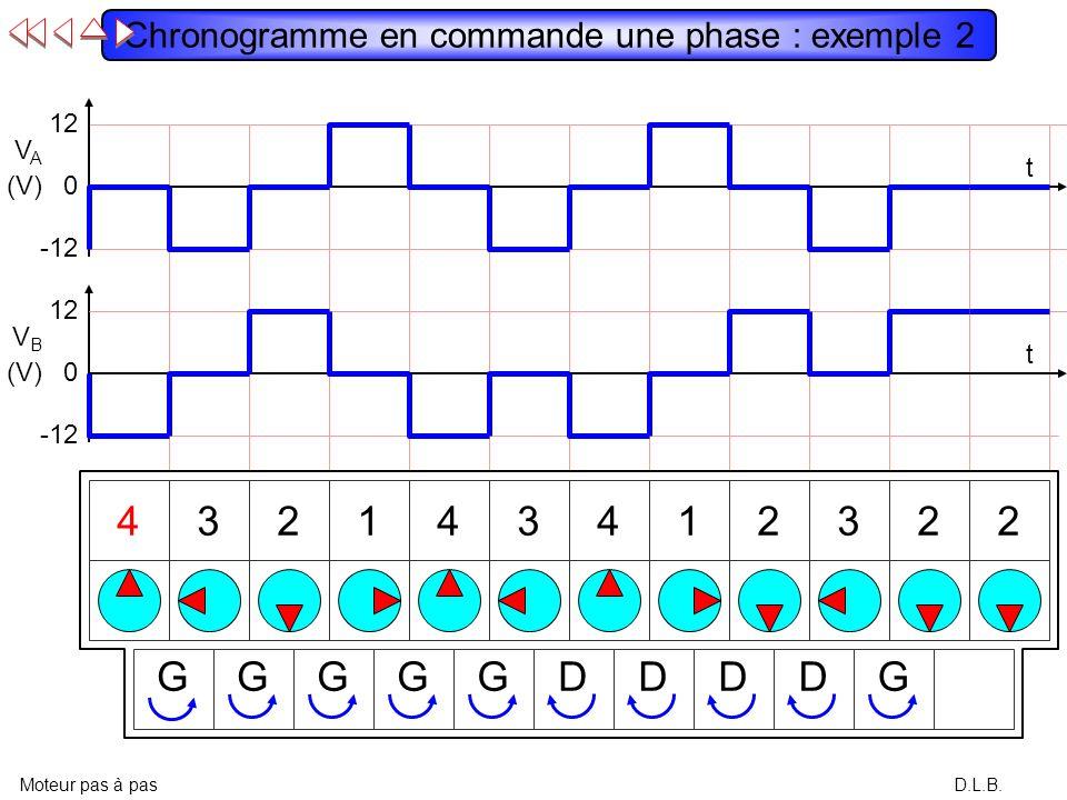 12 VAVA (V) -12 0 12 VBVB (V) -12 0 t t D.L.B. Chronogramme en commande une phase : exemple 1 Moteur pas à pas 123412341234 DDDDDDDDDDD