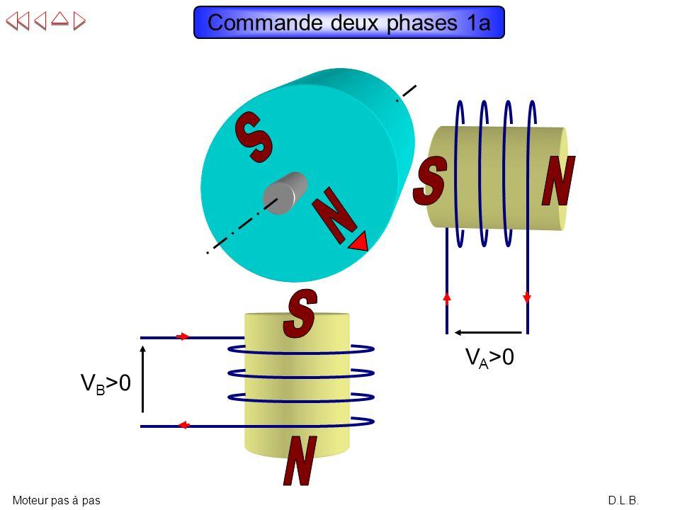 12 VAVA (V) -12 0 12 VBVB (V) -12 0 t t D.L.B. Chronogramme en commande une phase : exemple 2 Moteur pas à pas 432143412322 GGGGGDDDDG