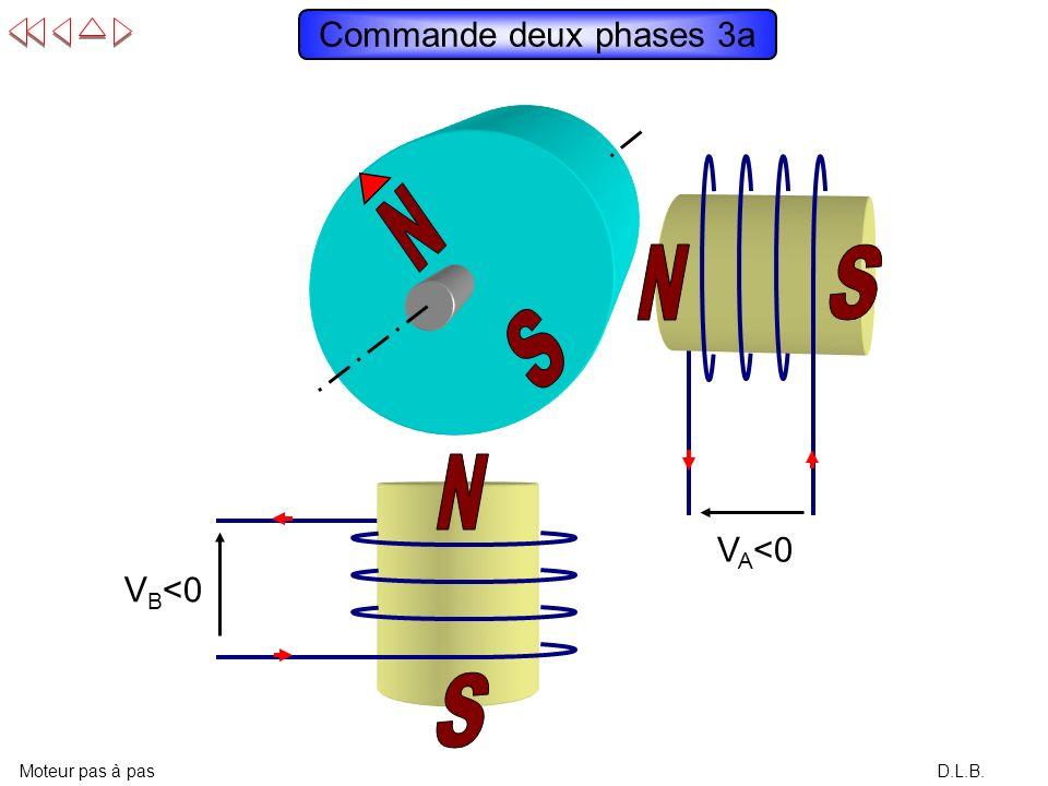 D.L.B. Commande deux phases 2a Moteur pas à pas V A <0 V B >0