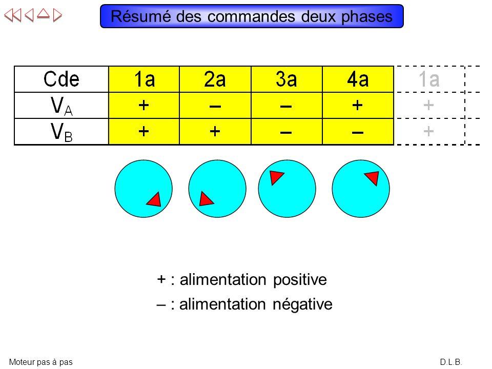 D.L.B. Résumé des commandes deux phases Moteur pas à pas – : alimentation négative + : alimentation positive