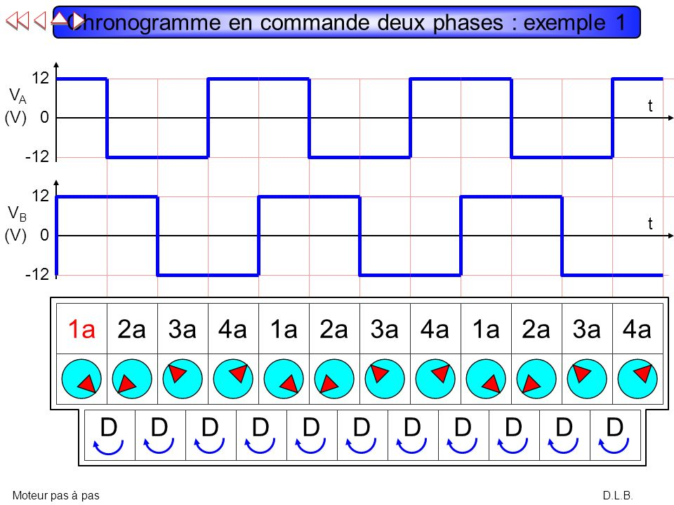 D.L.B. Indétermination en commande deux phases Moteur pas à pas V A >0 V B >0 ?