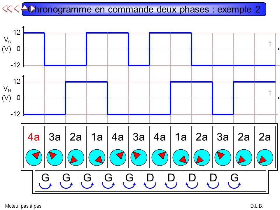 12 VAVA (V) -12 0 12 VBVB (V) -12 0 t t D.L.B. Chronogramme en commande deux phases : exemple 1 Moteur pas à pas 1a2a3a4a1a2a3a4a1a2a3a4a DDDDDDDDDDD