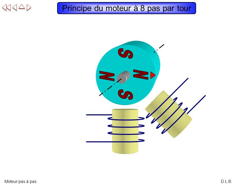 D.L.B. Résumé des commandes en micro-pas Moteur pas à pas +1 : V MAX x 1 +2/3 : V MAX x 2/3 +1/3 : V MAX x 1/3 -1/3 : -V MAX x 1/3 -2/3 : -V MAX x 2/3