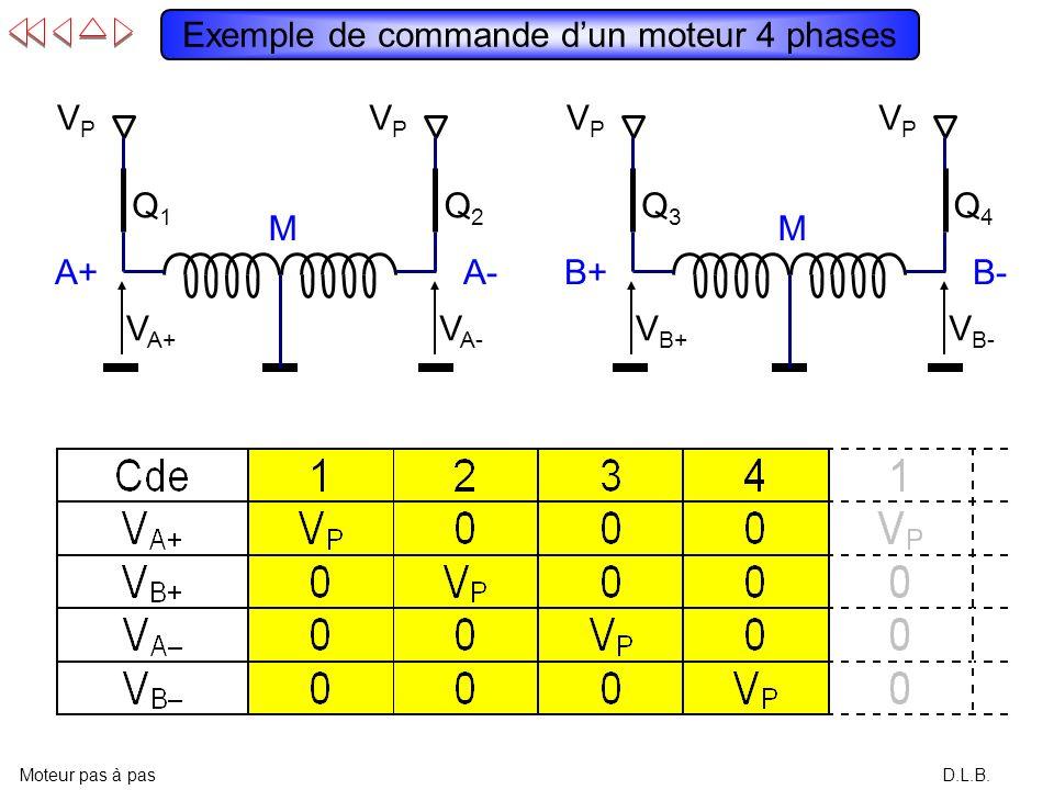 D.L.B. Bobinage double Moteur pas à pas V A- = V P V A+ =0 A+MA-