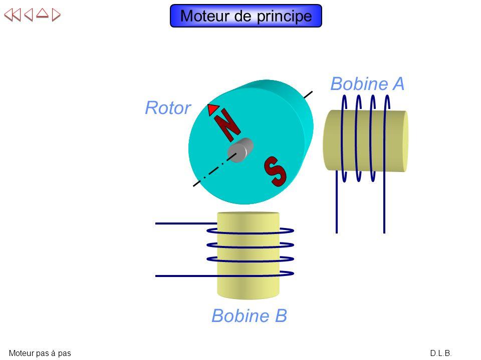 D.L.B. Moteur de principe Moteur pas à pas Rotor Bobine B Bobine A