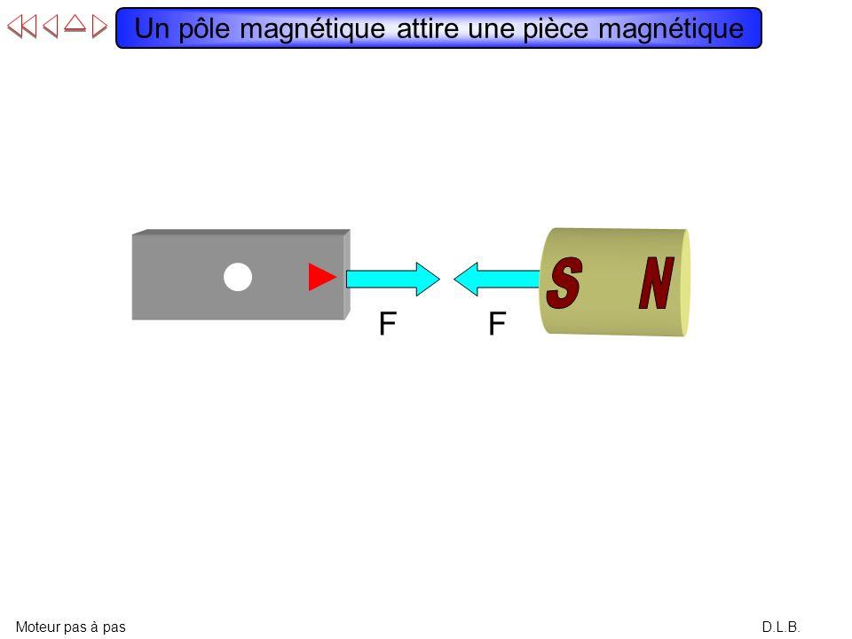 D.L.B. Un pôle magnétique attire une pièce magnétique Moteur pas à pas FF
