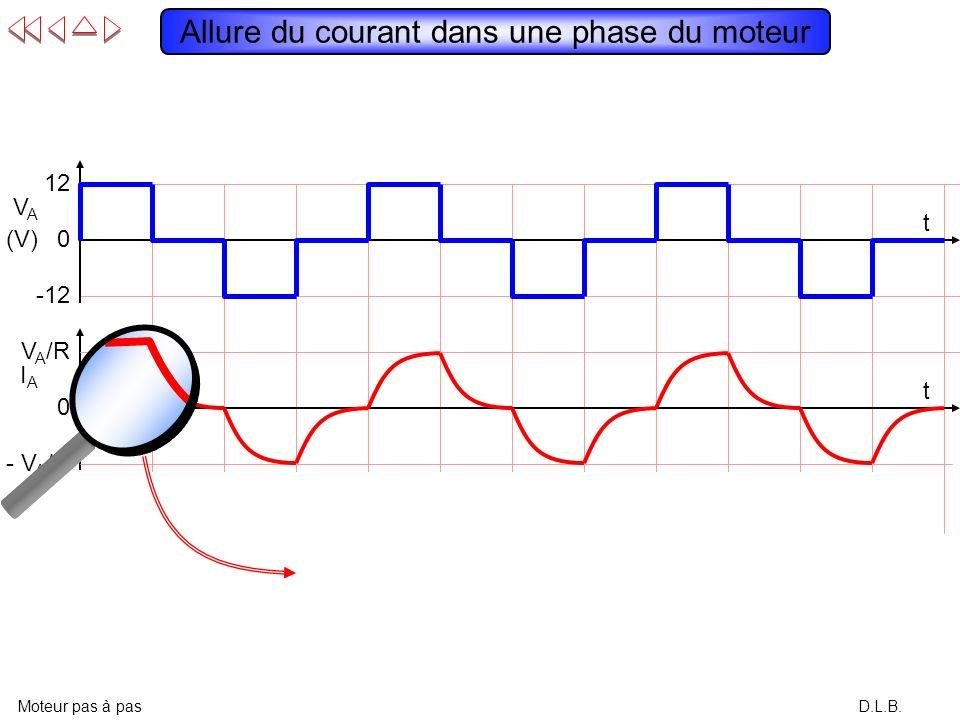 D.L.B. Modèle électrique dun bobinage de phase Moteur pas à pas VBVB VAVA L R i