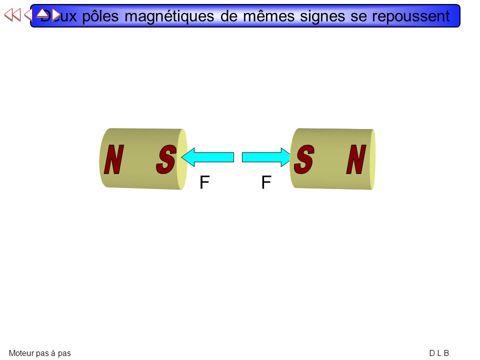 D.L.B. Deux pôles magnétiques de mêmes signes se repoussent Moteur pas à pas FF