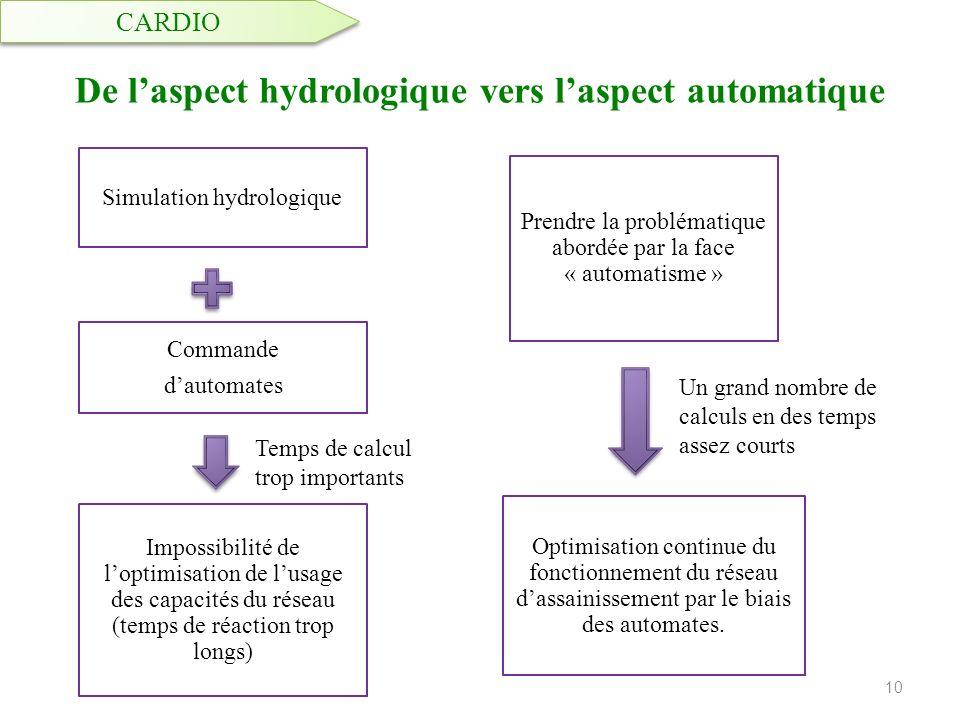 De laspect hydrologique vers laspect automatique Simulation hydrologique Commande dautomates Impossibilité de loptimisation de lusage des capacités du