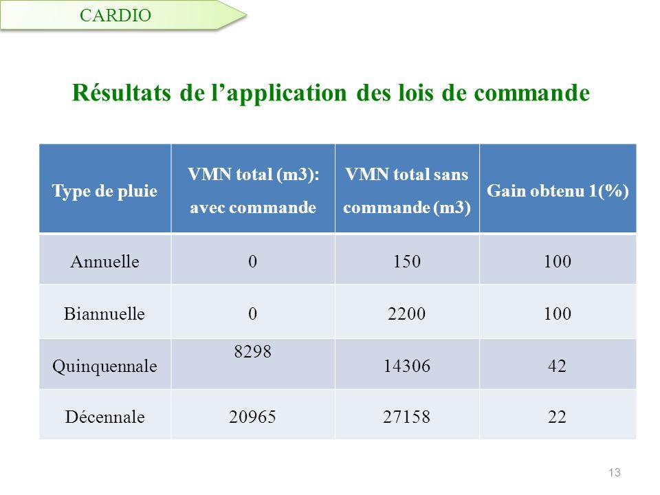 Résultats de lapplication des lois de commande 13 CARDIO Type de pluie VMN total (m3) : avec commande VMN total sans commande (m3) Gain obtenu 1(%) An