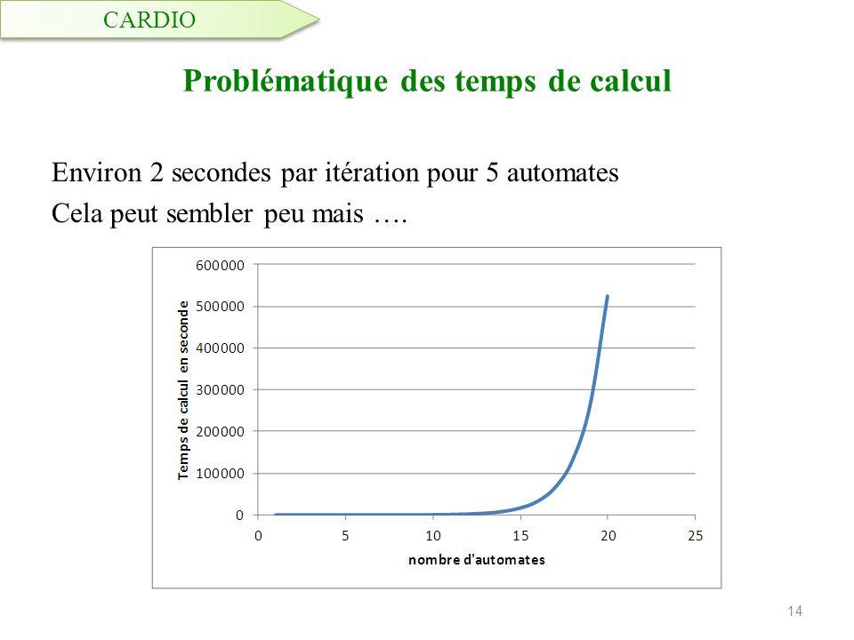 Problématique des temps de calcul Environ 2 secondes par itération pour 5 automates Cela peut sembler peu mais …. 14 CARDIO