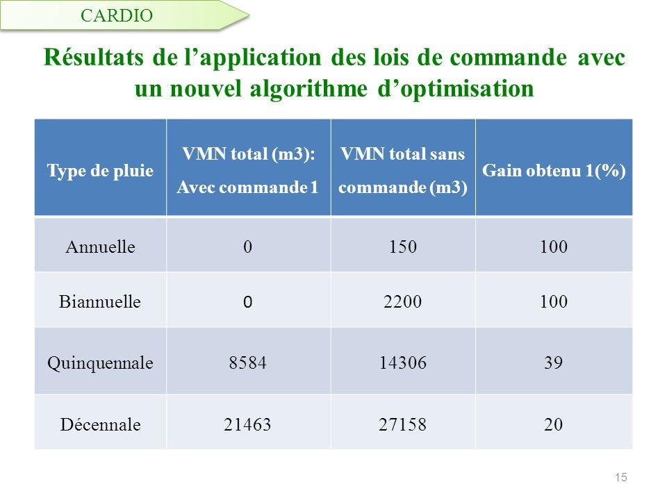 Résultats de lapplication des lois de commande avec un nouvel algorithme doptimisation 15 Type de pluie VMN total (m3) : Avec commande 1 VMN total san