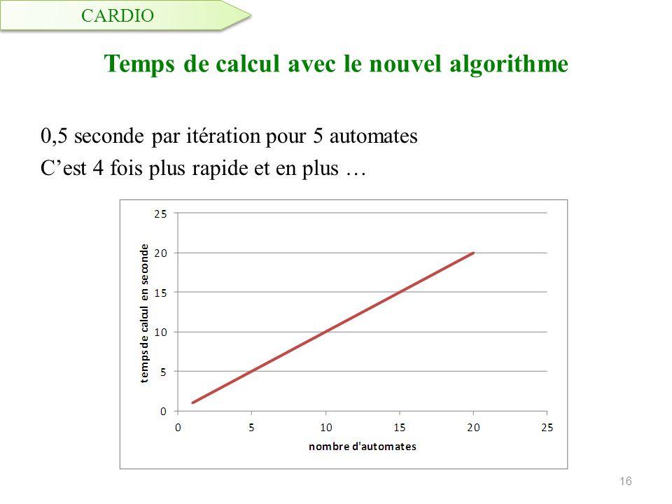 Temps de calcul avec le nouvel algorithme 0,5 seconde par itération pour 5 automates Cest 4 fois plus rapide et en plus … 16 CARDIO