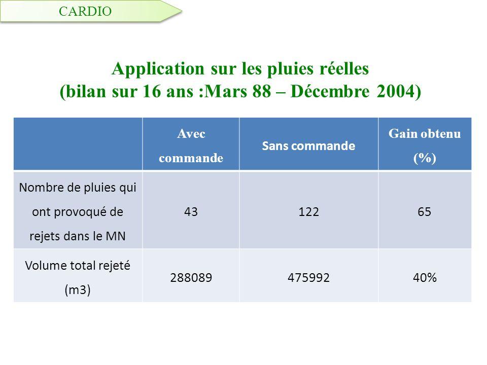 Application sur les pluies réelles (bilan sur 16 ans :Mars 88 – Décembre 2004) Avec commande Sans commande Gain obtenu (%) Nombre de pluies qui ont pr