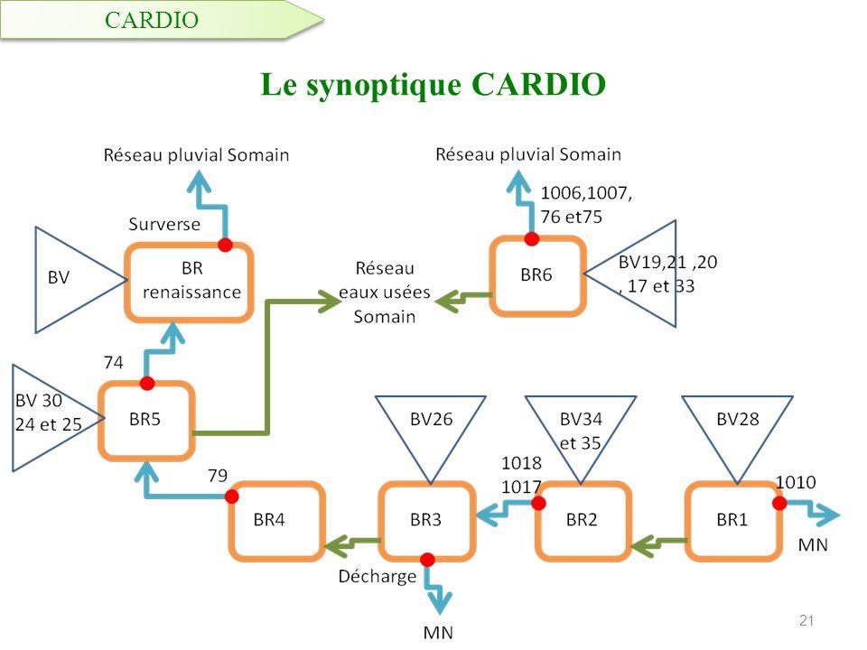 Le synoptique CARDIO 21 CARDIO