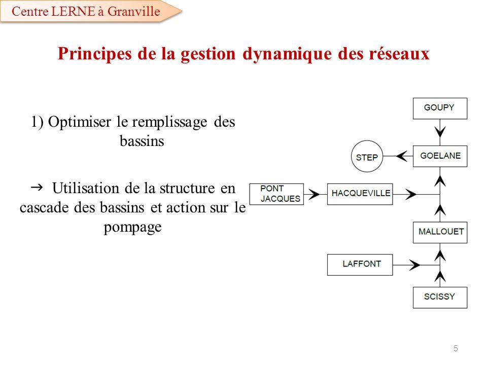1) Optimiser le remplissage des bassins Utilisation de la structure en cascade des bassins et action sur le pompage 5 Principes de la gestion dynamiqu