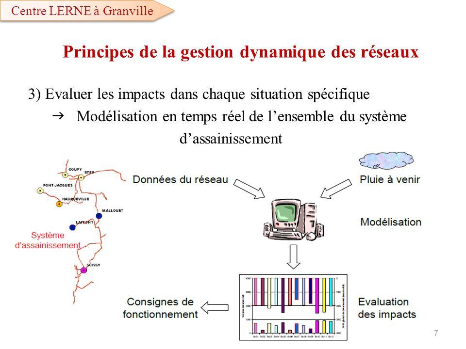 3) Evaluer les impacts dans chaque situation spécifique Modélisation en temps réel de lensemble du système dassainissement Principes de la gestion dyn