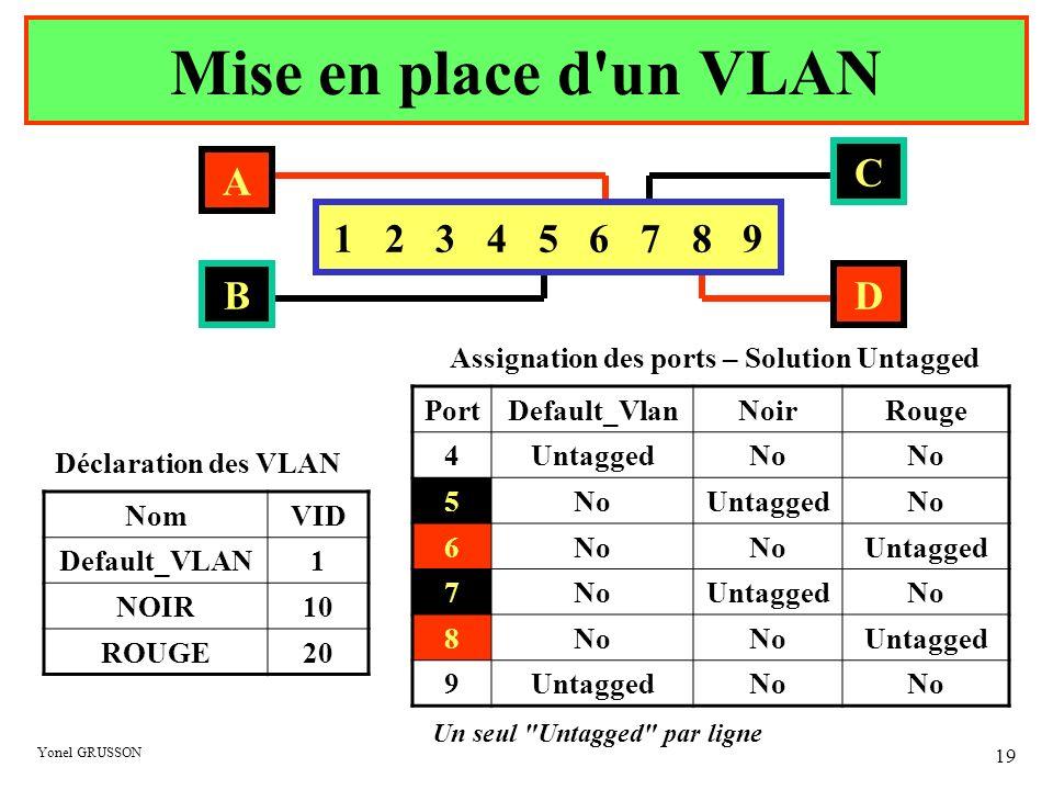 Yonel GRUSSON 19 Mise en place d'un VLAN NomVID Default_VLAN1 NOIR10 ROUGE20 Déclaration des VLAN Assignation des ports – Solution Untagged PortDefaul