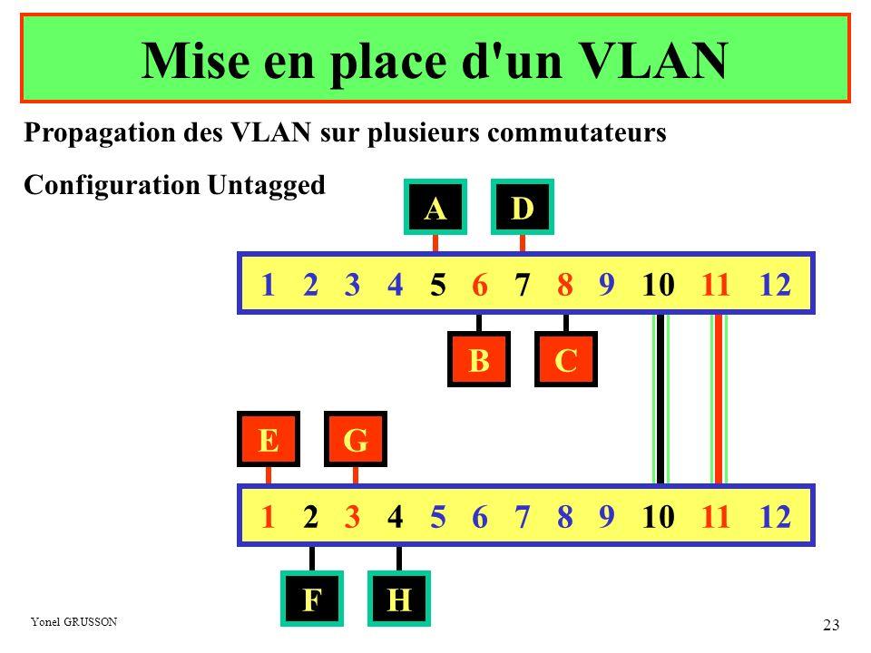 Yonel GRUSSON 23 Mise en place d'un VLAN 1 2 3 4 5 6 7 8 9 10 11 12 A BC D E FH G Propagation des VLAN sur plusieurs commutateurs Configuration Untagg