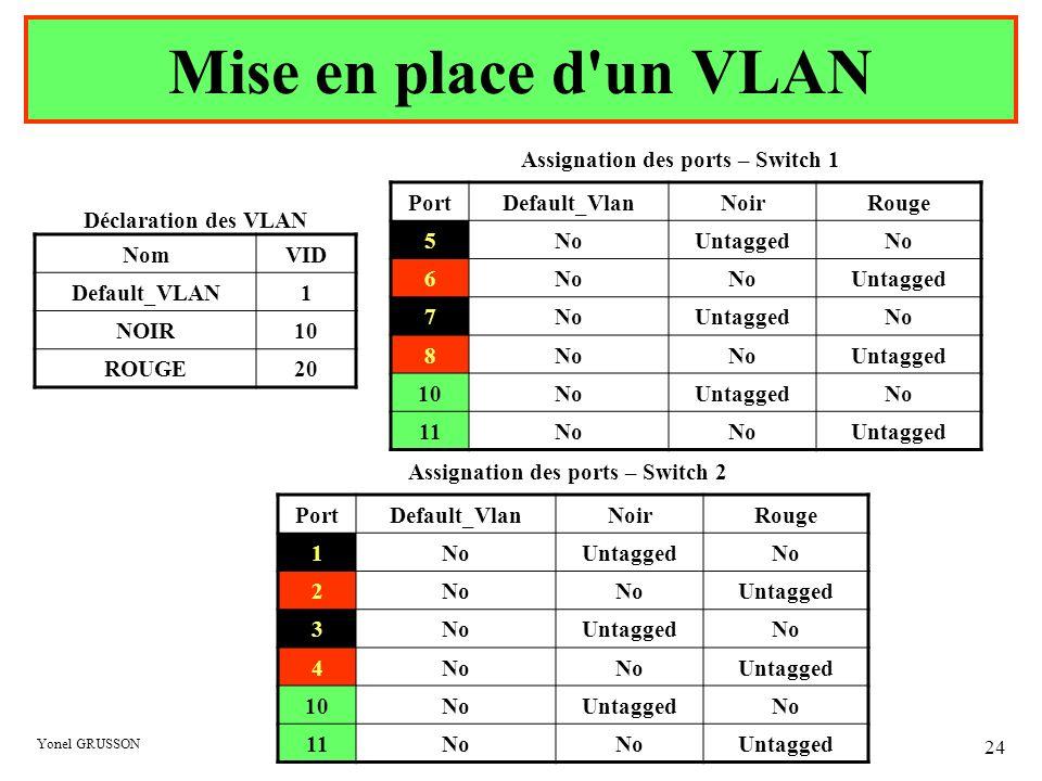 Yonel GRUSSON 24 Mise en place d'un VLAN Assignation des ports – Switch 1 PortDefault_VlanNoirRouge 5NoUntaggedNo 6 Untagged 7NoUntaggedNo 8 Untagged
