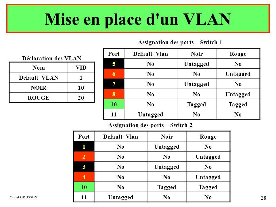 Yonel GRUSSON 28 Mise en place d'un VLAN Assignation des ports – Switch 1 PortDefault_VlanNoirRouge 5NoUntaggedNo 6 Untagged 7NoUntaggedNo 8 Untagged