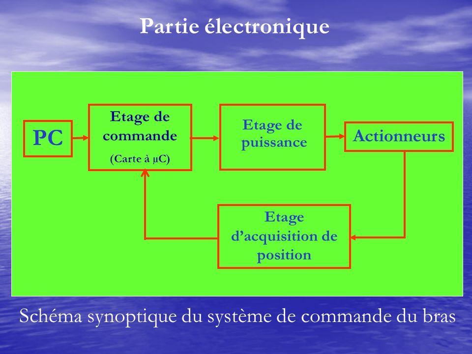 Partie électronique Schéma synoptique du système de commande du bras PC Etage de commande (Carte à µC) Etage de puissance Actionneurs Etage dacquisiti