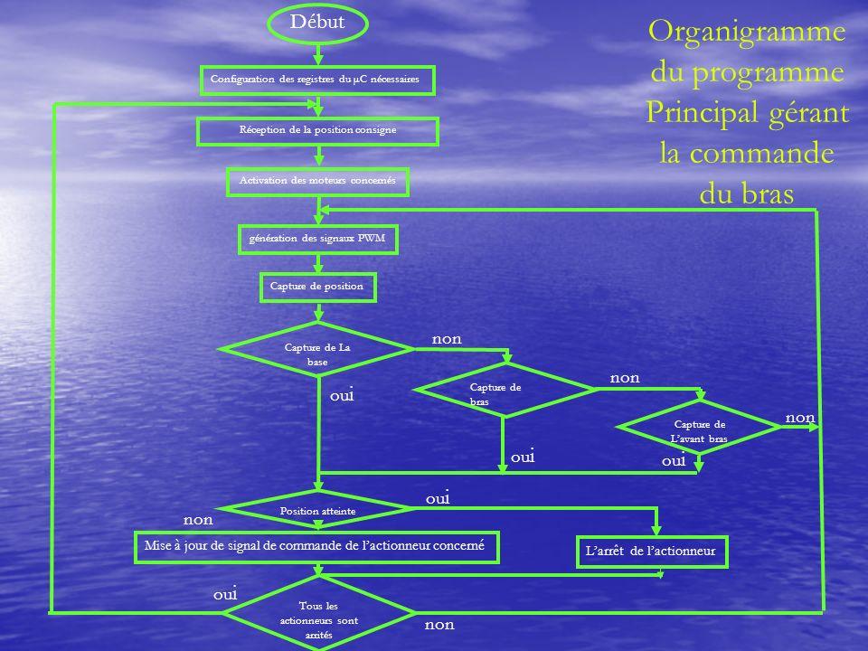 Organigramme du programme Principal gérant la commande du bras Capture de La base Capture de bras Début Configuration des registres du µC nécessaires