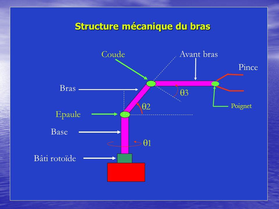 Structure mécanique du bras Structure mécanique du bras Bâti rotoïde Base 1 Pince Avant bras Epaule 2 Bras Coude 3 Poignet