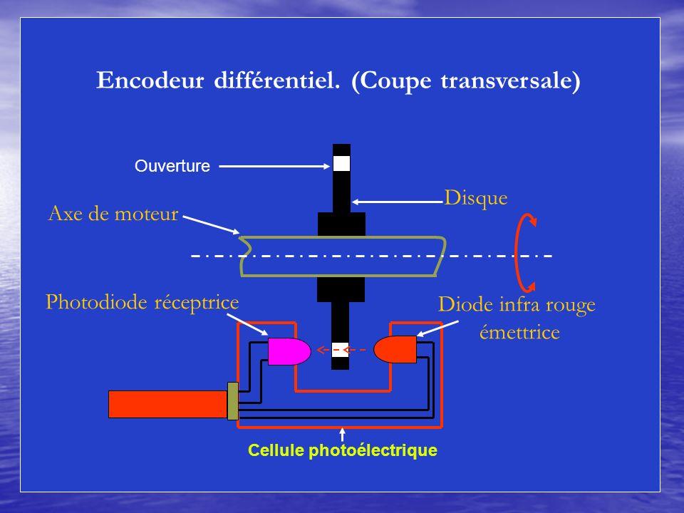 Encodeur différentiel. (Coupe transversale) Photodiode réceptrice Disque Axe de moteur Diode infra rouge émettrice Ouverture Cellule photoélectrique