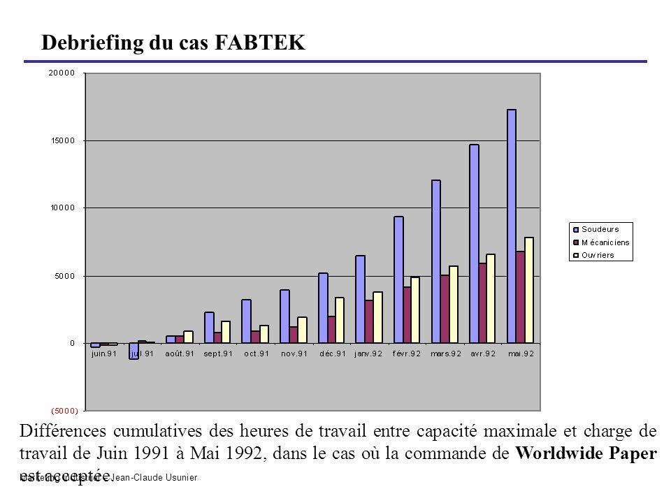 Debriefing du cas FABTEK Marketing Industriel – Jean-Claude Usunier Différences cumulatives des heures de travail entre capacité maximale et charge de