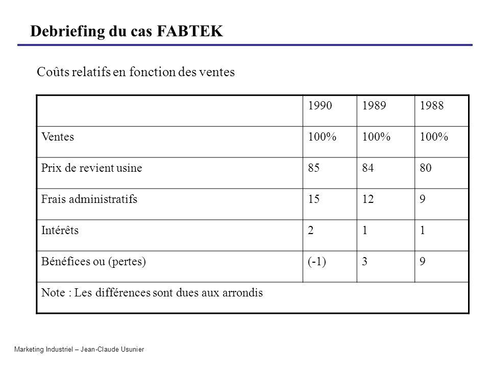 Debriefing du cas FABTEK Marketing Industriel – Jean-Claude Usunier Coûts relatifs en fonction des ventes 199019891988 Ventes100% Prix de revient usin