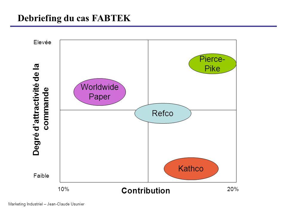 Debriefing du cas FABTEK Marketing Industriel – Jean-Claude Usunier Degré dattractivité de la commande Contribution 10% Faible Elevée Worldwide Paper Refco Pierce- Pike Kathco 50%