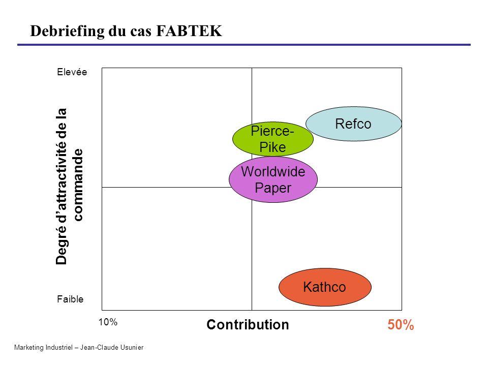 Debriefing du cas FABTEK Marketing Industriel – Jean-Claude Usunier Degré dattractivité de la commande Contribution 10% Faible Elevée Worldwide Paper
