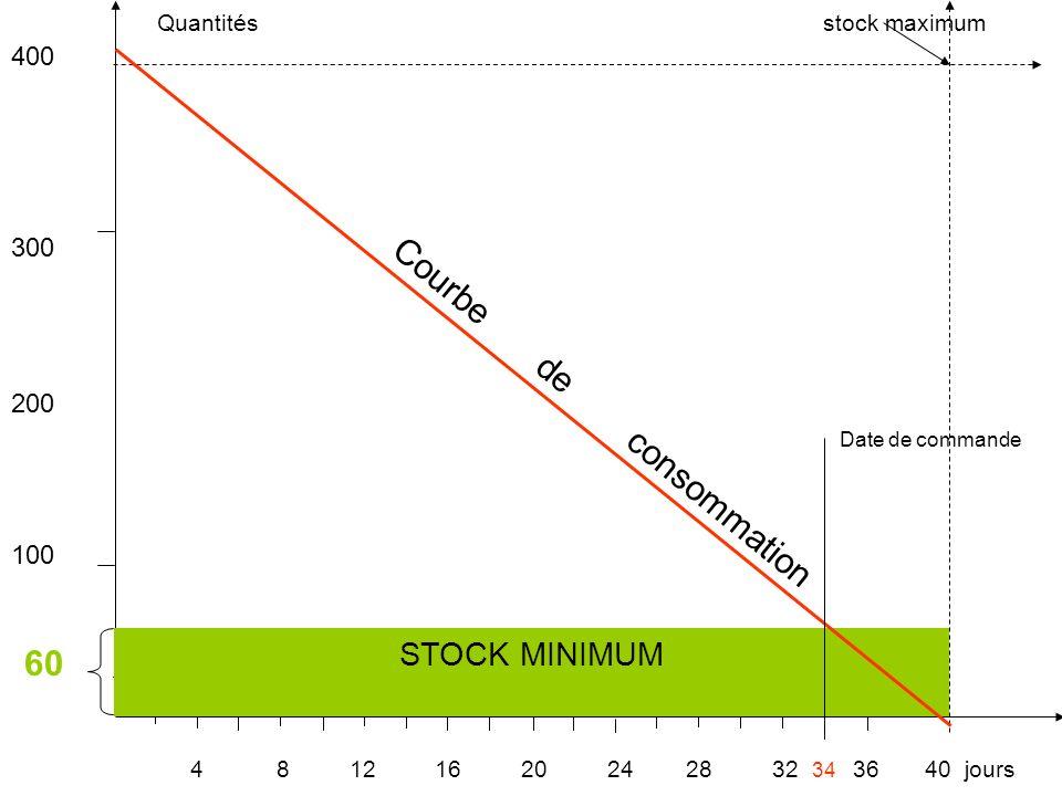 Quantités stock maximum 400 300 200 Date de commande 100 60 4 8 12 16 20 24 28 32 34 36 40 jours Courbe de consommation STOCK MINIMUM
