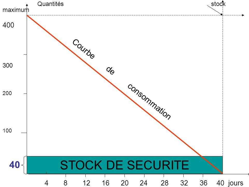 Quantités stock maximum 400 300 200 100 40 4 8 12 16 20 24 28 32 36 40 jours Courbe de consommation STOCK DE SECURITE