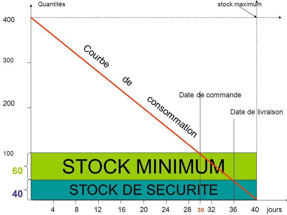 Quantités stock maximum 400 300 Date de commande 200 Date de livraison 100 60 40 4 8 12 16 20 24 28 30 32 36 40 jours Courbe de consommation STOCK DE SECURITE STOCK MINIMUM