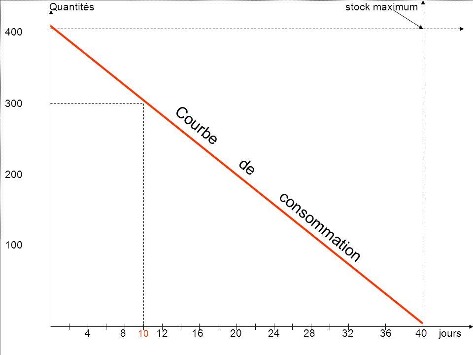 Quantités stock maximum 400 300 200 100 4 8 10 12 16 20 24 28 32 36 40 jours Courbe de consommation
