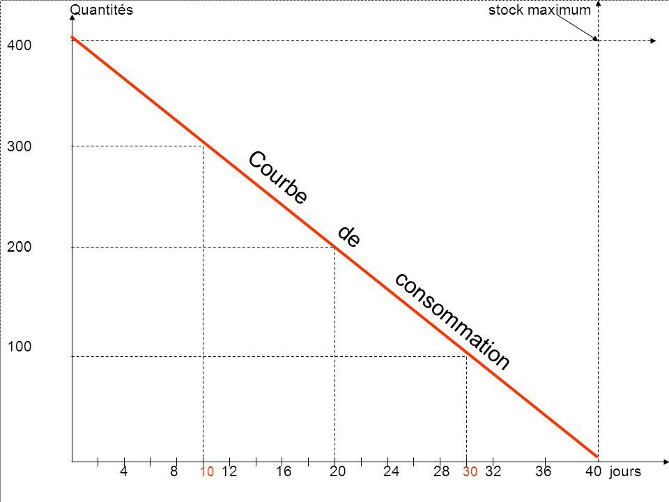 Quantités stock maximum 400 300 200 100 4 8 10 12 16 20 24 28 30 32 36 40 jours Courbe de consommation