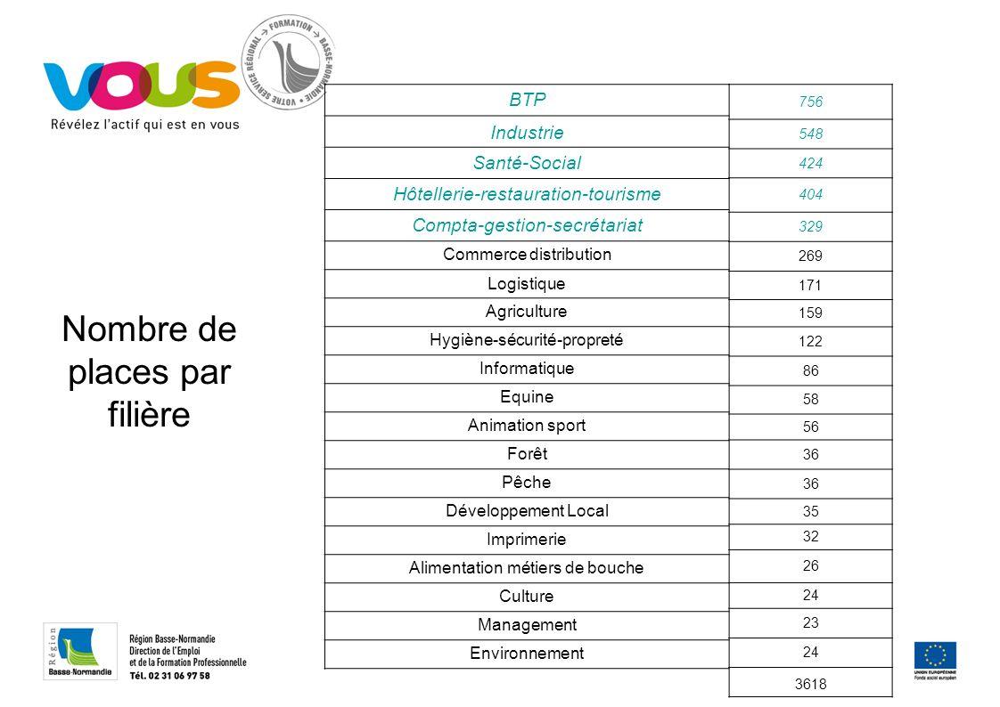 Nombre de places par filière BTP Industrie Santé-Social Hôtellerie-restauration-tourisme Compta-gestion-secrétariat Commerce distribution Logistique A