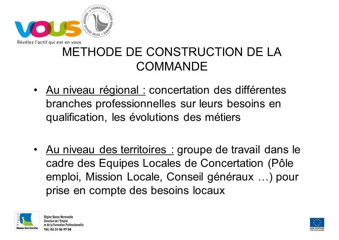 METHODE DE CONSTRUCTION DE LA COMMANDE Au niveau régional : concertation des différentes branches professionnelles sur leurs besoins en qualification,