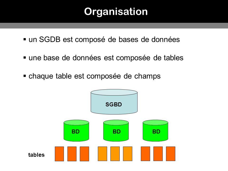 Organisation un SGDB est composé de bases de données une base de données est composée de tables chaque table est composée de champs SGBD BD tables BD