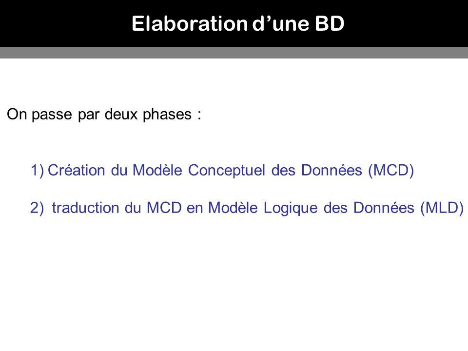 Elaboration dune BD On passe par deux phases : 1)Création du Modèle Conceptuel des Données (MCD) 2) traduction du MCD en Modèle Logique des Données (M