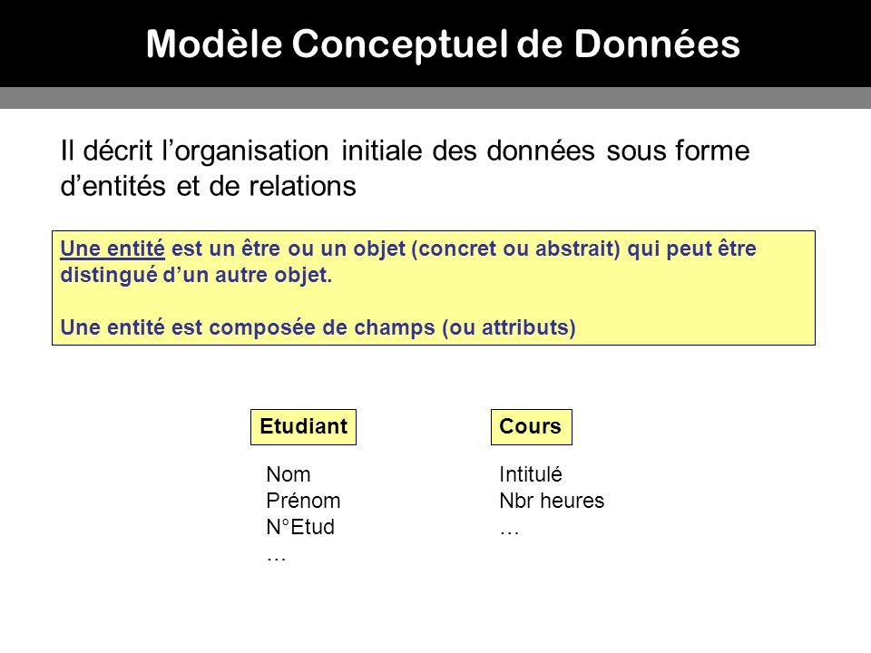 Modèle Conceptuel de Données Il décrit lorganisation initiale des données sous forme dentités et de relations Une entité est un être ou un objet (conc