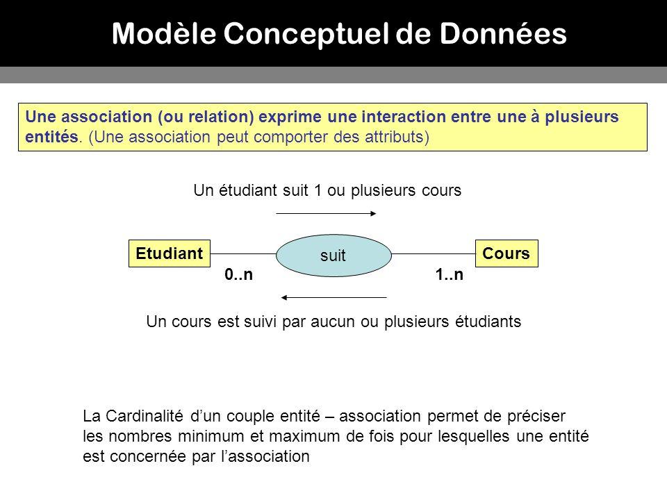 Modèle Conceptuel de Données Une association (ou relation) exprime une interaction entre une à plusieurs entités. (Une association peut comporter des