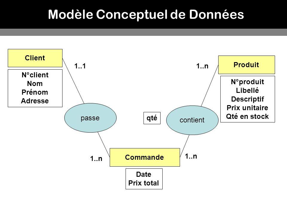 Modèle Conceptuel de Données Client Commande Produit 1..n 1..1 Date Prix total qté passe N°client Nom Prénom Adresse N°produit Libellé Descriptif Prix