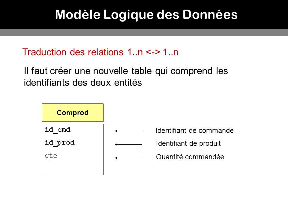 Modèle Logique des Données Traduction des relations 1..n 1..n Il faut créer une nouvelle table qui comprend les identifiants des deux entités Comprod
